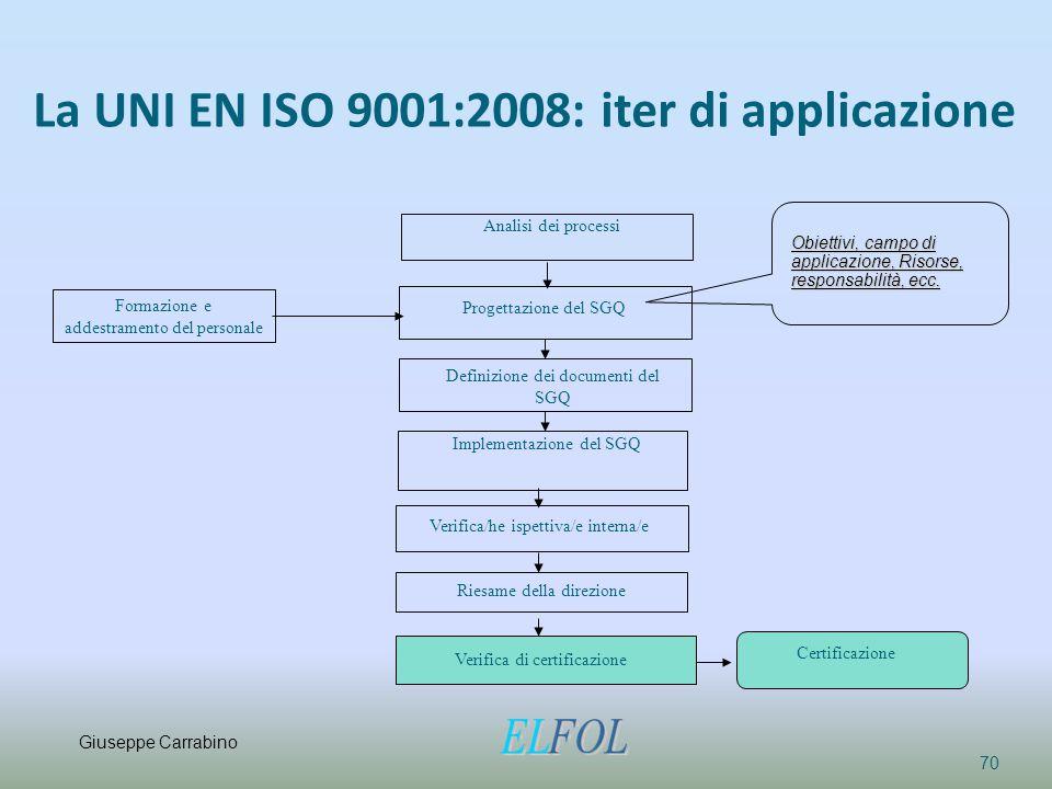 La UNI EN ISO 9001:2008: iter di applicazione