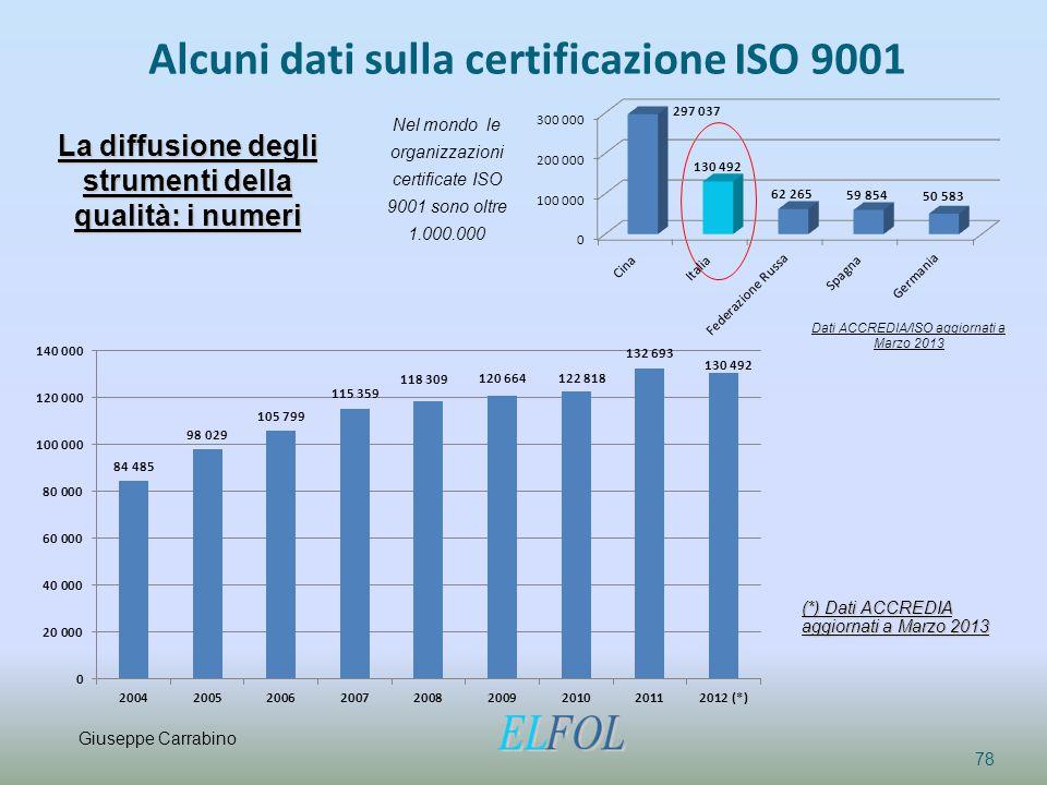 Alcuni dati sulla certificazione ISO 9001
