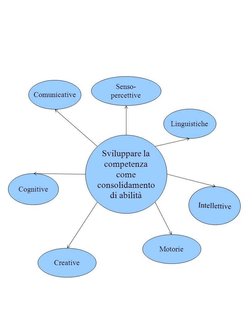 Sviluppare la competenza come consolidamento di abilità Senso-