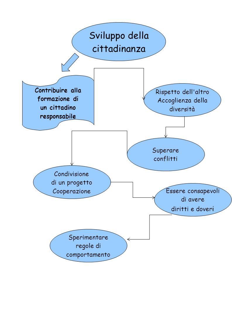 Sviluppo della cittadinanza Contribuire alla formazione di