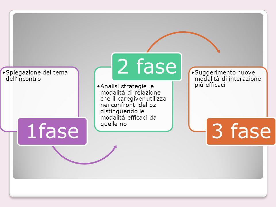 1fase 2 fase 3 fase Spiegazione del tema dell'incontro
