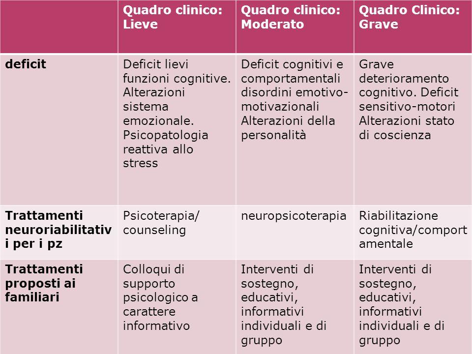 Quadro clinico: Lieve Quadro clinico: Moderato. Quadro Clinico: Grave. deficit.