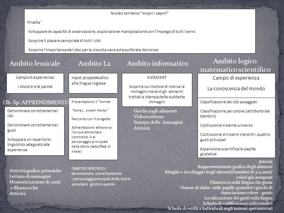 matematico scientifico Ambito lessicale Ambito L2 Ambito informatico