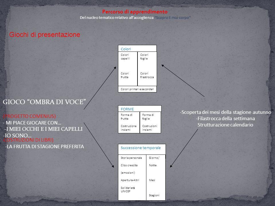 Giochi di presentazione