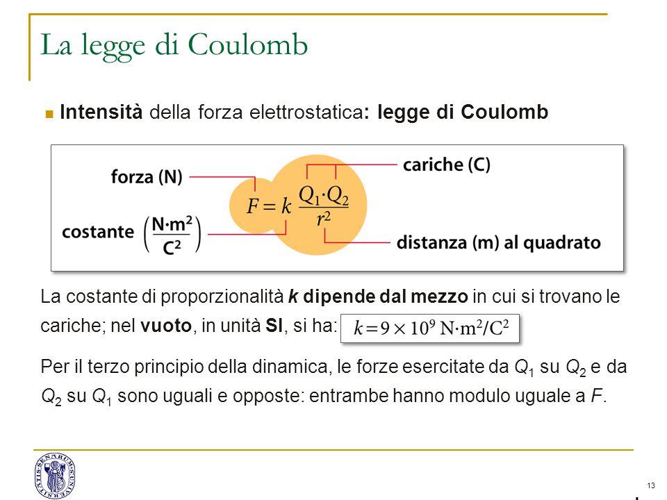 La legge di Coulomb Lezione 2 -
