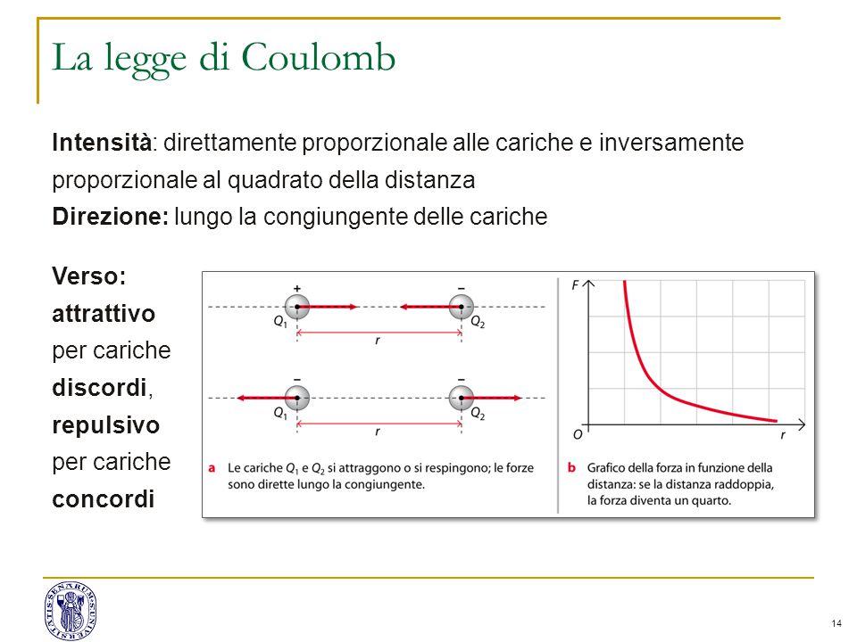 La legge di Coulomb Intensità: direttamente proporzionale alle cariche e inversamente proporzionale al quadrato della distanza.