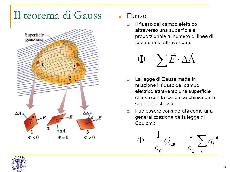 Il teorema di Gauss Flusso