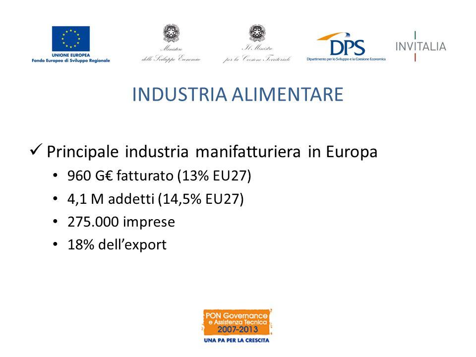 INDUSTRIA ALIMENTARE Principale industria manifatturiera in Europa