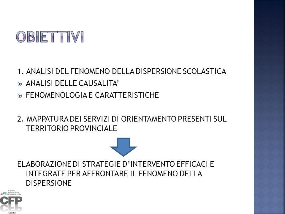 OBIETTIVI 1. ANALISI DEL FENOMENO DELLA DISPERSIONE SCOLASTICA