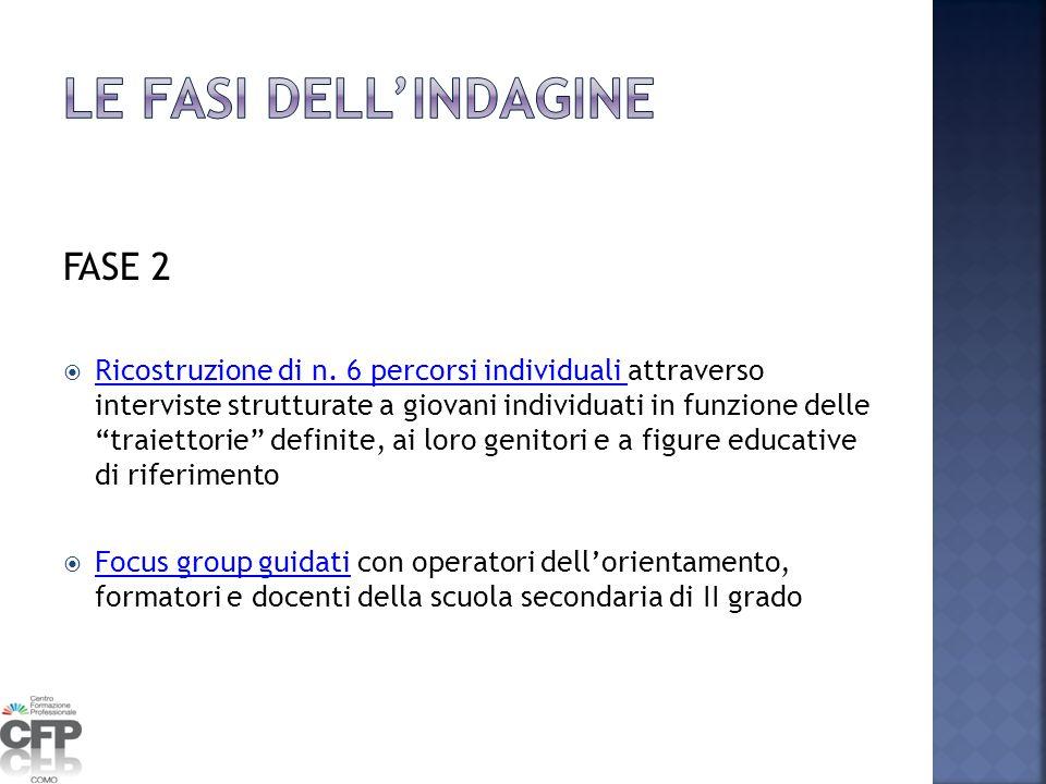 LE FASI DELL'INDAGINE FASE 2