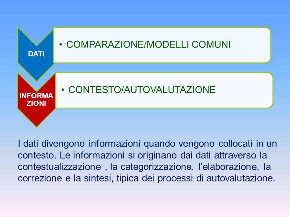 COMPARAZIONE/MODELLI COMUNI CONTESTO/AUTOVALUTAZIONE