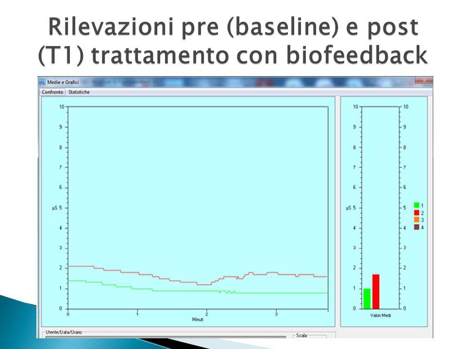 Rilevazioni pre (baseline) e post (T1) trattamento con biofeedback