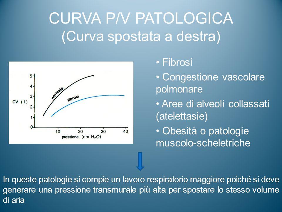 CURVA P/V PATOLOGICA (Curva spostata a destra)