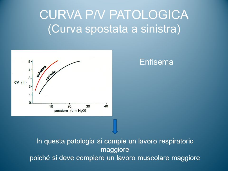 CURVA P/V PATOLOGICA (Curva spostata a sinistra)