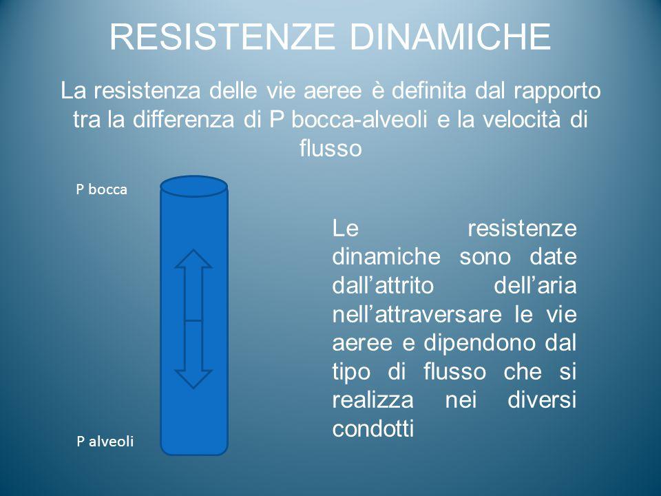 RESISTENZE DINAMICHE La resistenza delle vie aeree è definita dal rapporto tra la differenza di P bocca-alveoli e la velocità di flusso