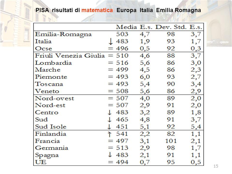 PISA risultati di matematica Europa Italia Emilia Romagna
