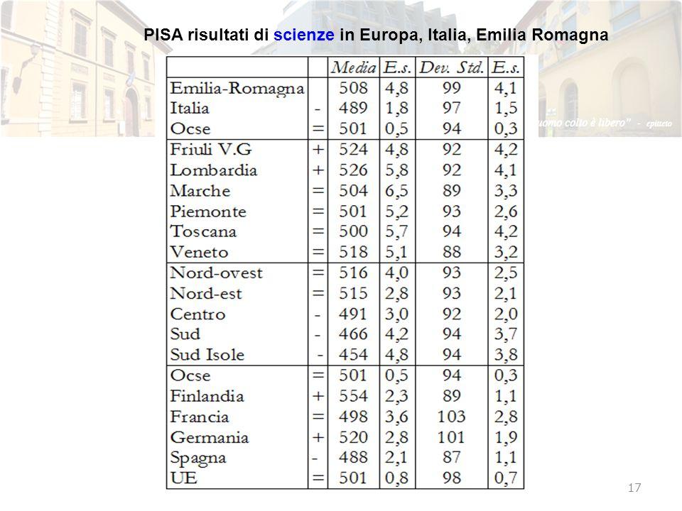 PISA risultati di scienze in Europa, Italia, Emilia Romagna