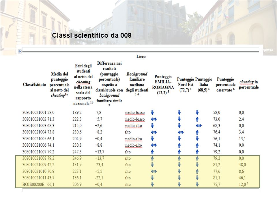 Classi scientifico da 008