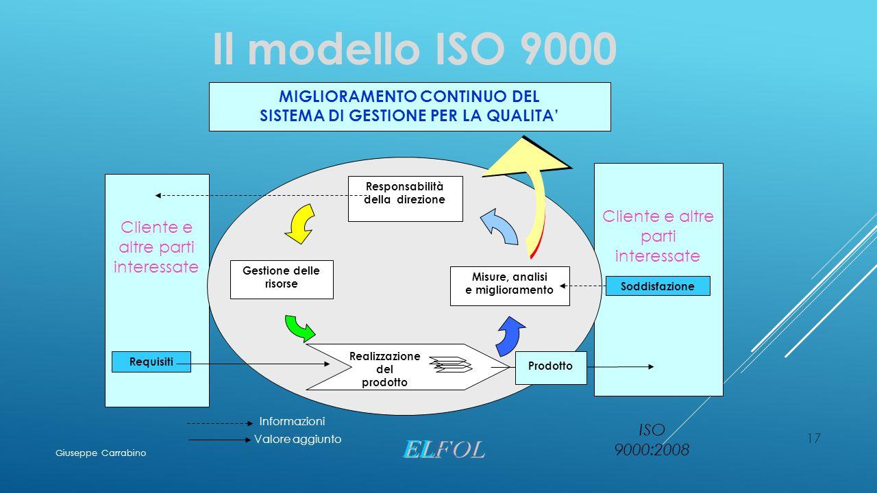 Il modello ISO 9000 MIGLIORAMENTO CONTINUO DEL