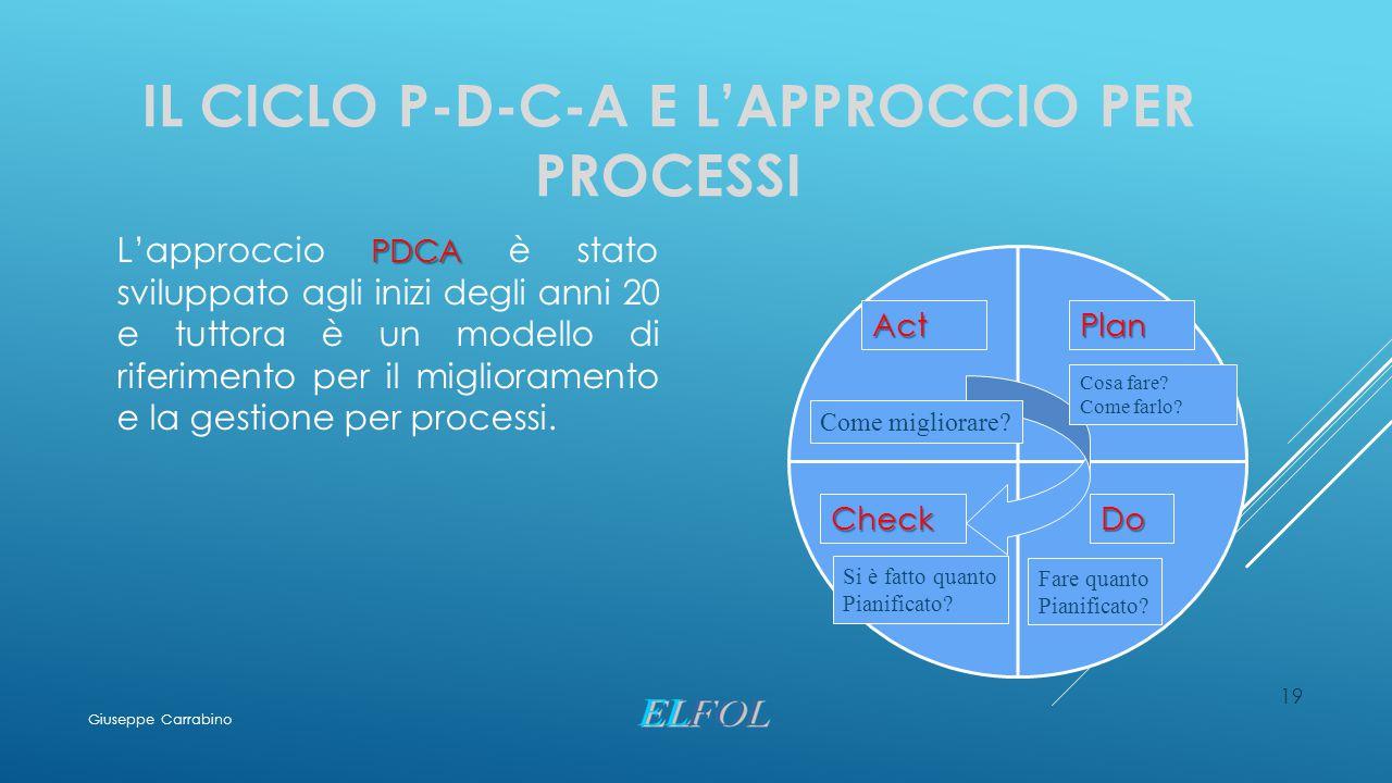 IL CICLO P-D-C-A E L'APPROCCIO PER PROCESSI