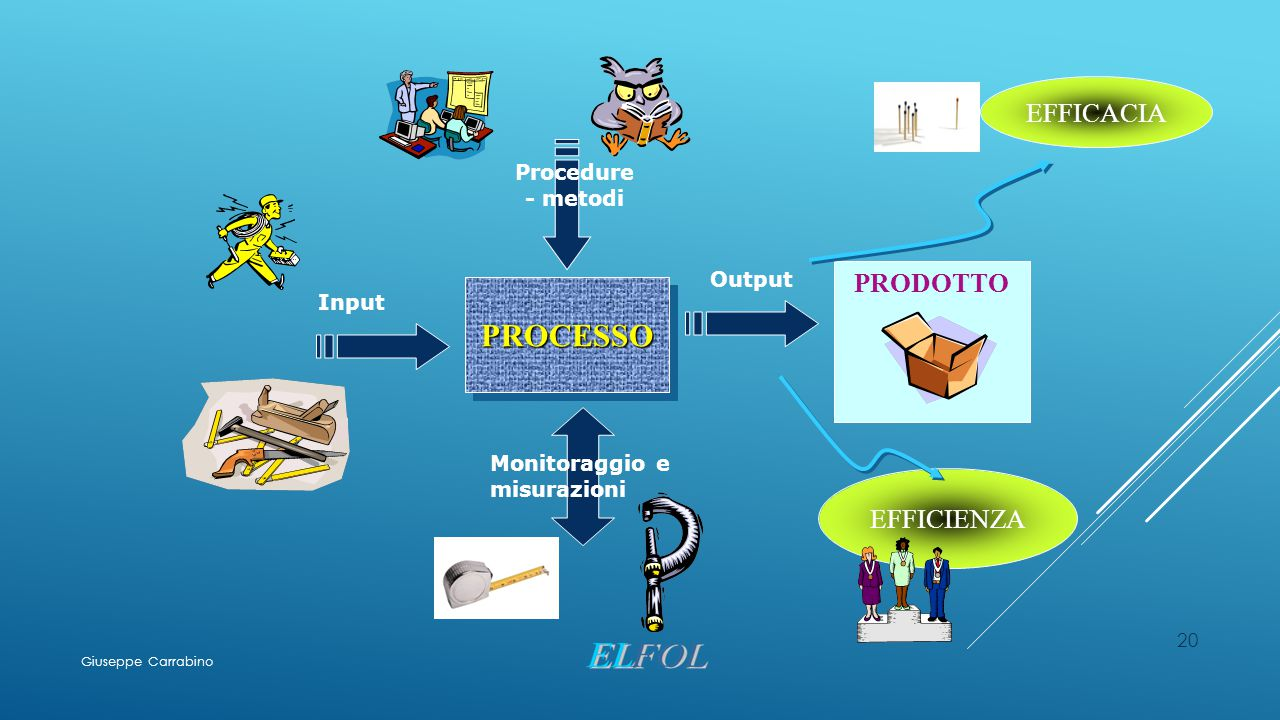 PROCESSO EFFICACIA PRODOTTO EFFICIENZA Procedure - metodi Output Input