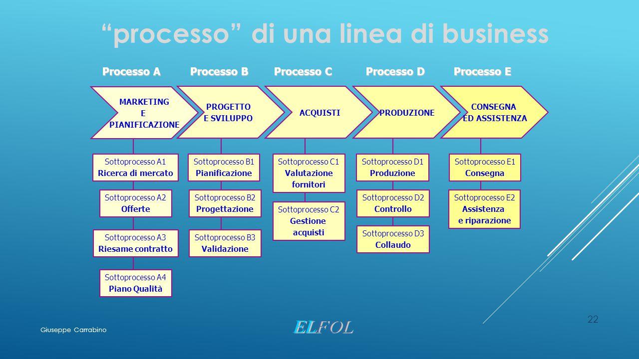 processo di una linea di business