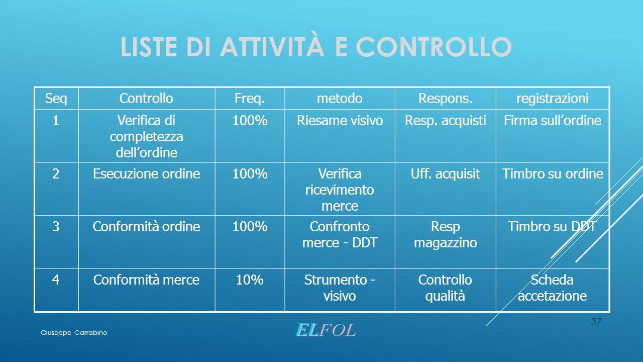 Liste di attività e controllo