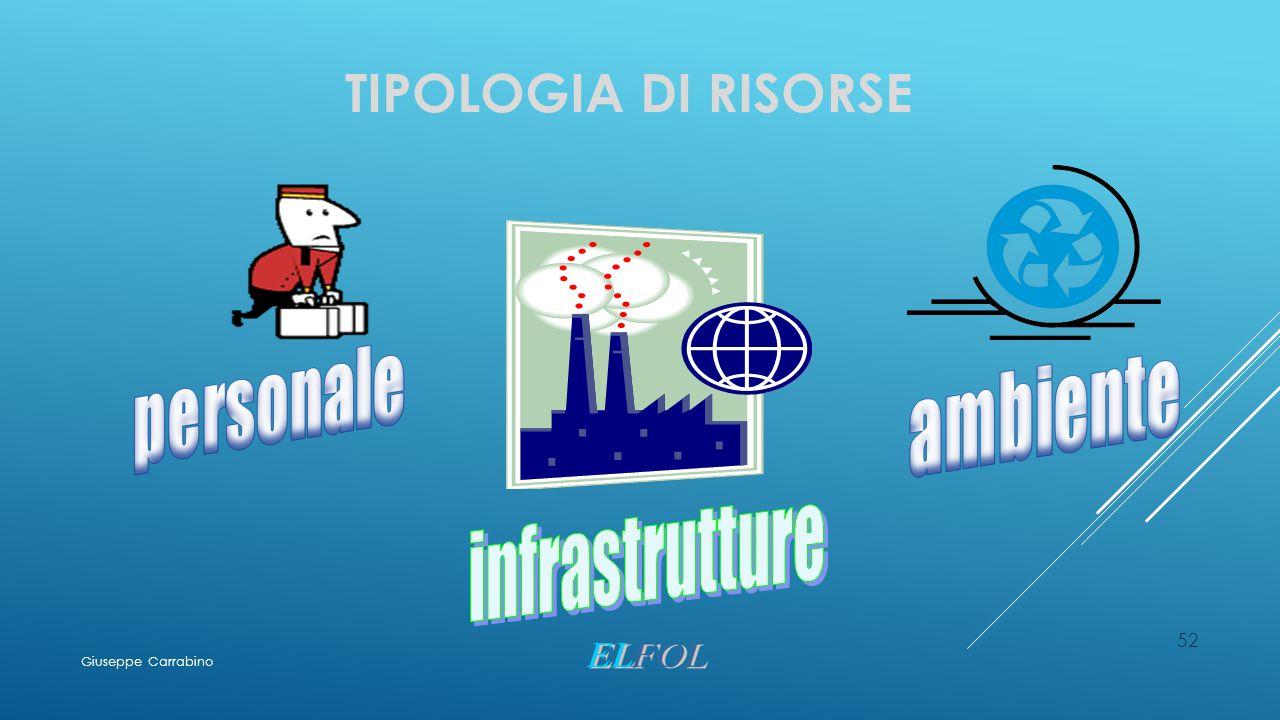 Tipologia di risorse personale ambiente infrastrutture