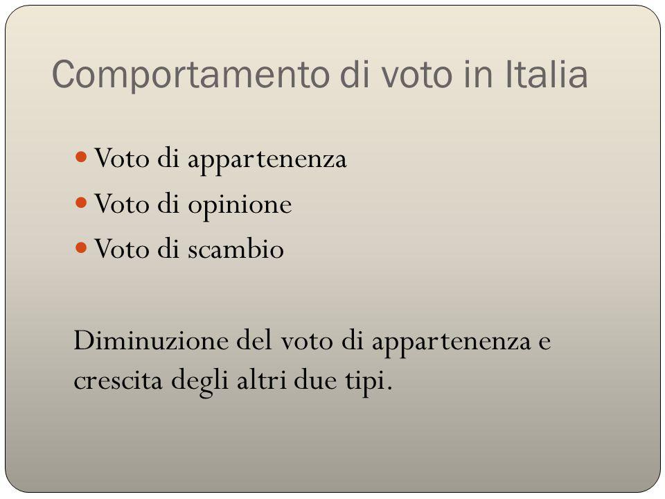Comportamento di voto in Italia