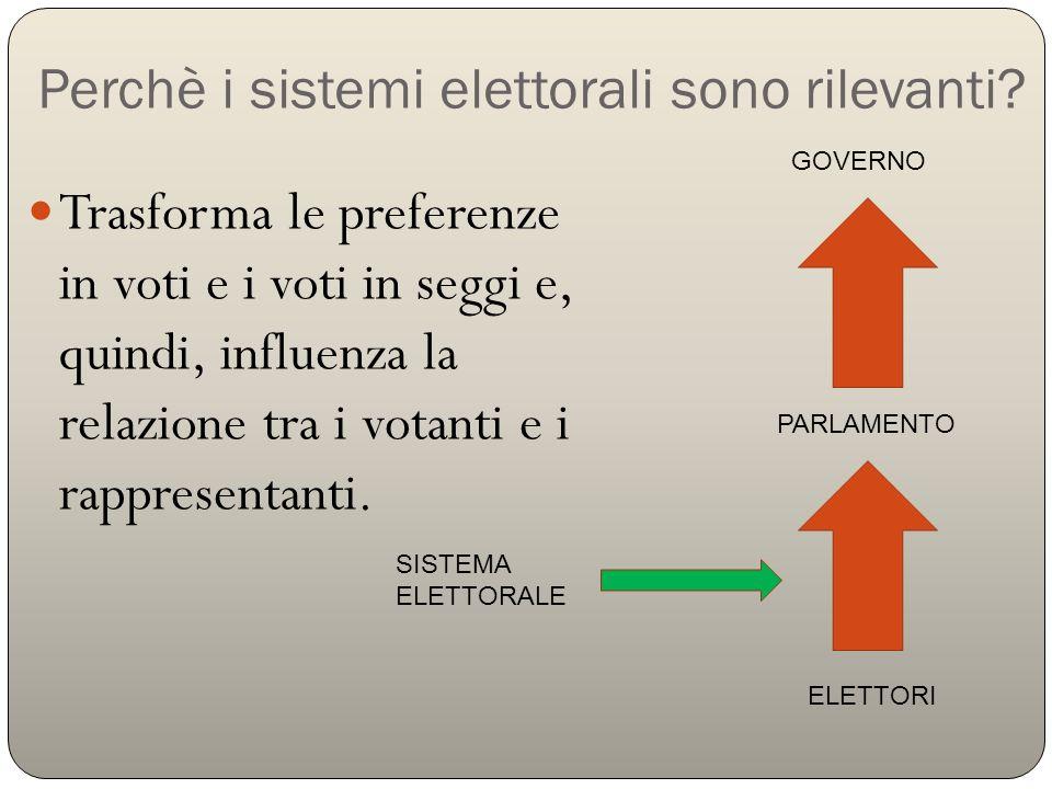 Perchè i sistemi elettorali sono rilevanti