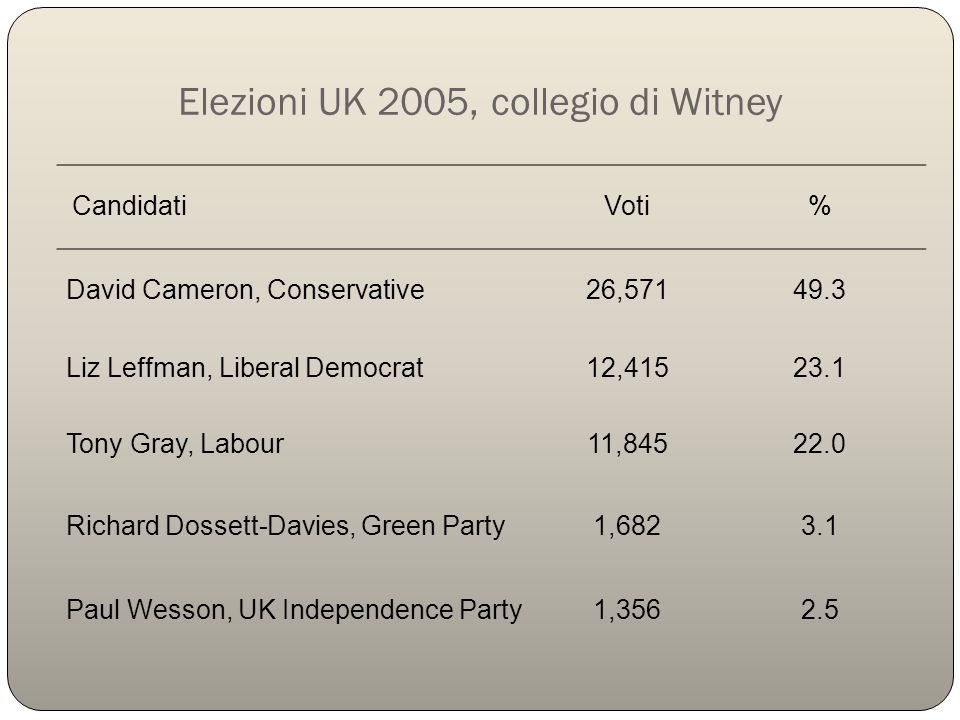 Elezioni UK 2005, collegio di Witney