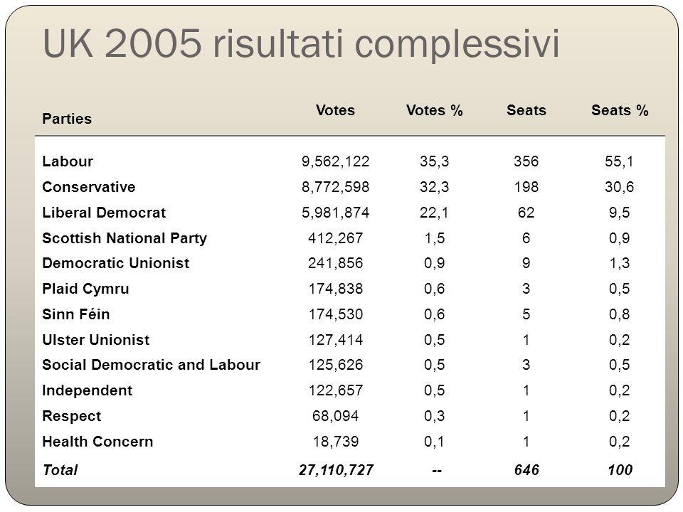 UK 2005 risultati complessivi