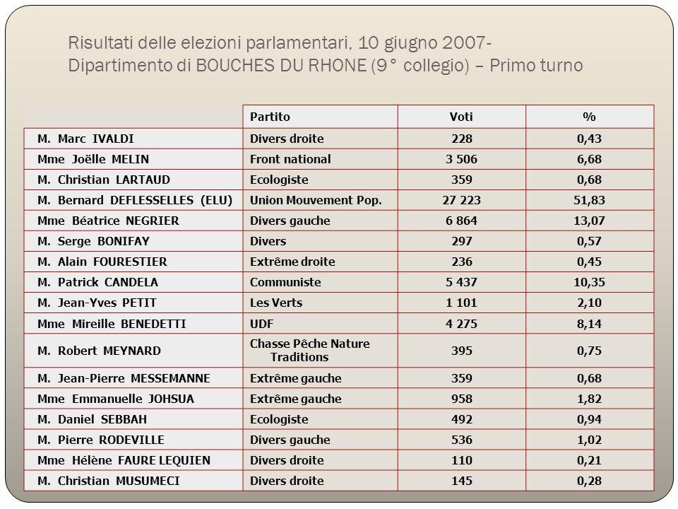 Risultati delle elezioni parlamentari, 10 giugno 2007- Dipartimento di BOUCHES DU RHONE (9° collegio) – Primo turno