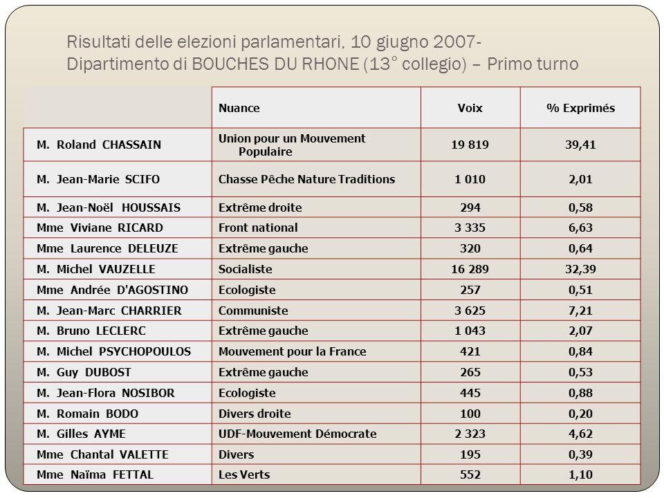 Risultati delle elezioni parlamentari, 10 giugno 2007- Dipartimento di BOUCHES DU RHONE (13° collegio) – Primo turno