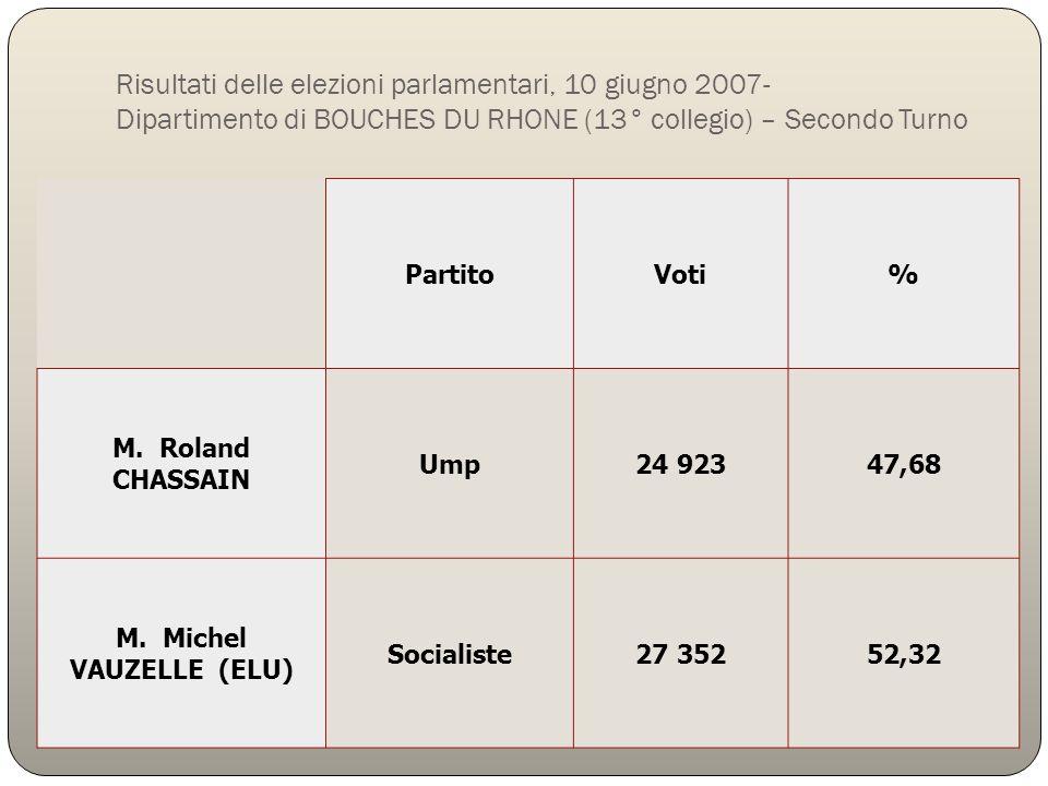 Risultati delle elezioni parlamentari, 10 giugno 2007- Dipartimento di BOUCHES DU RHONE (13° collegio) – Secondo Turno