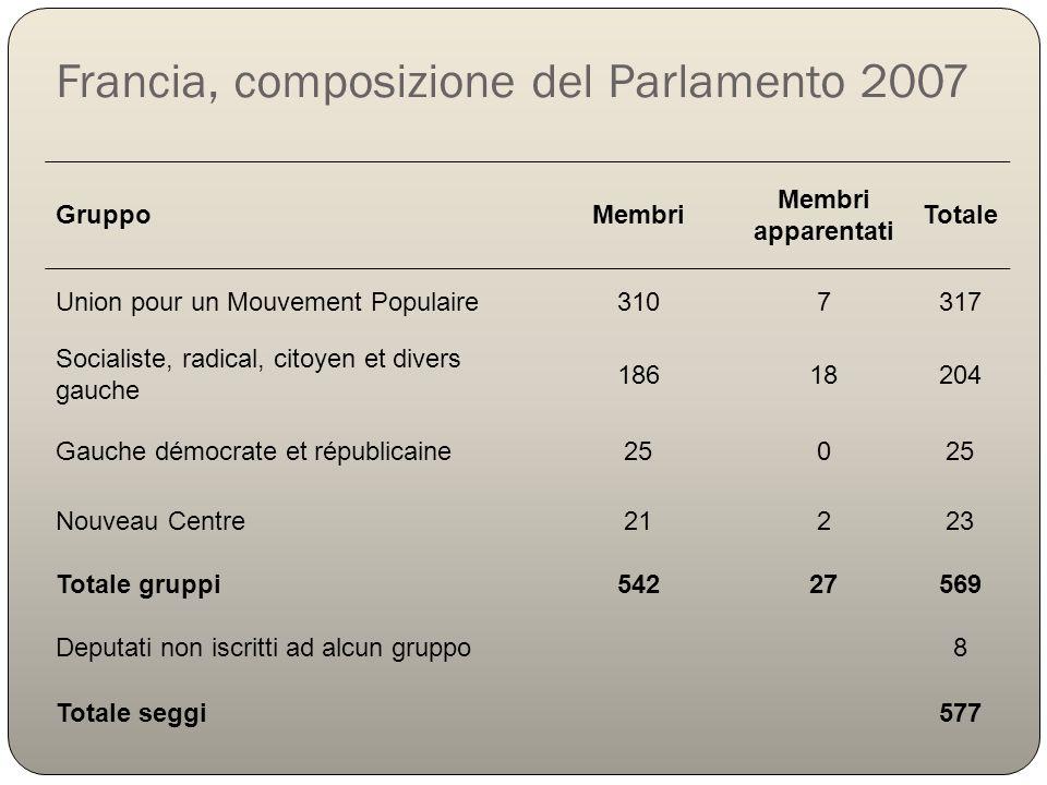 Francia, composizione del Parlamento 2007