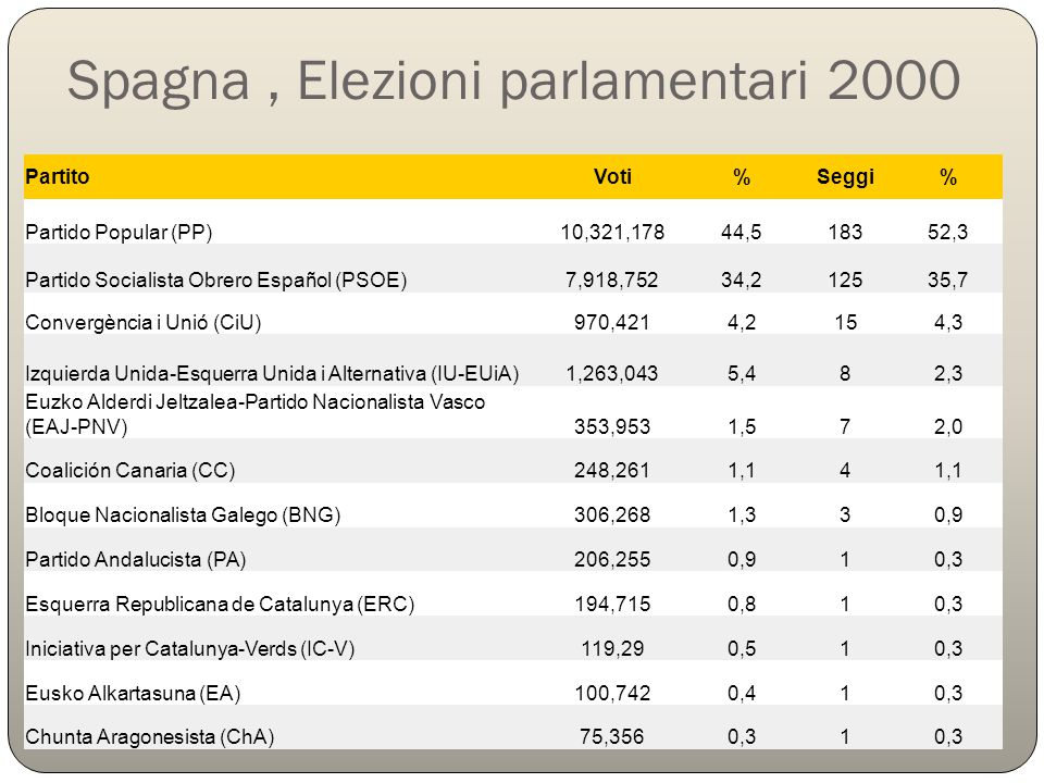 Spagna , Elezioni parlamentari 2000