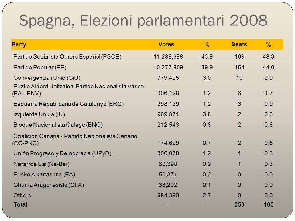 Spagna, Elezioni parlamentari 2008