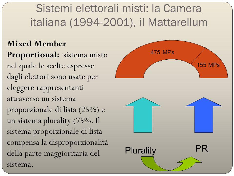 Sistemi elettorali misti: la Camera italiana (1994-2001), il Mattarellum
