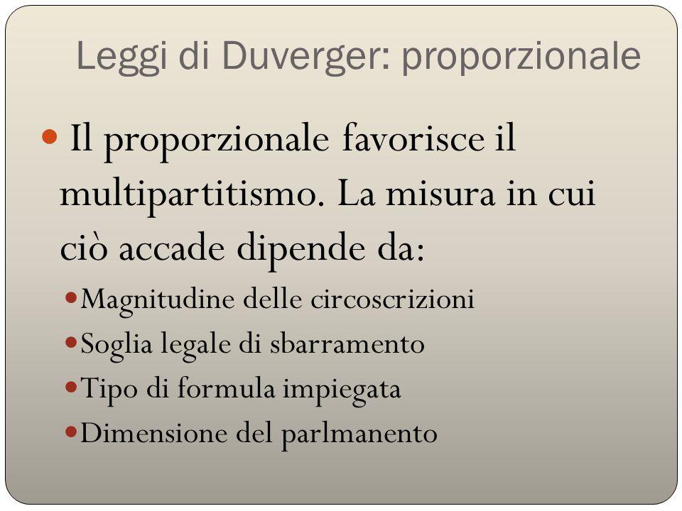 Leggi di Duverger: proporzionale