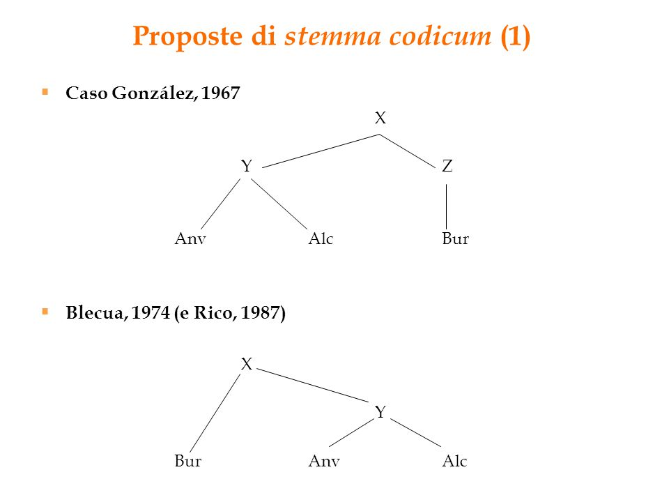Proposte di stemma codicum (1)