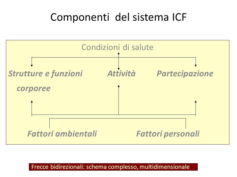 Componenti del sistema ICF