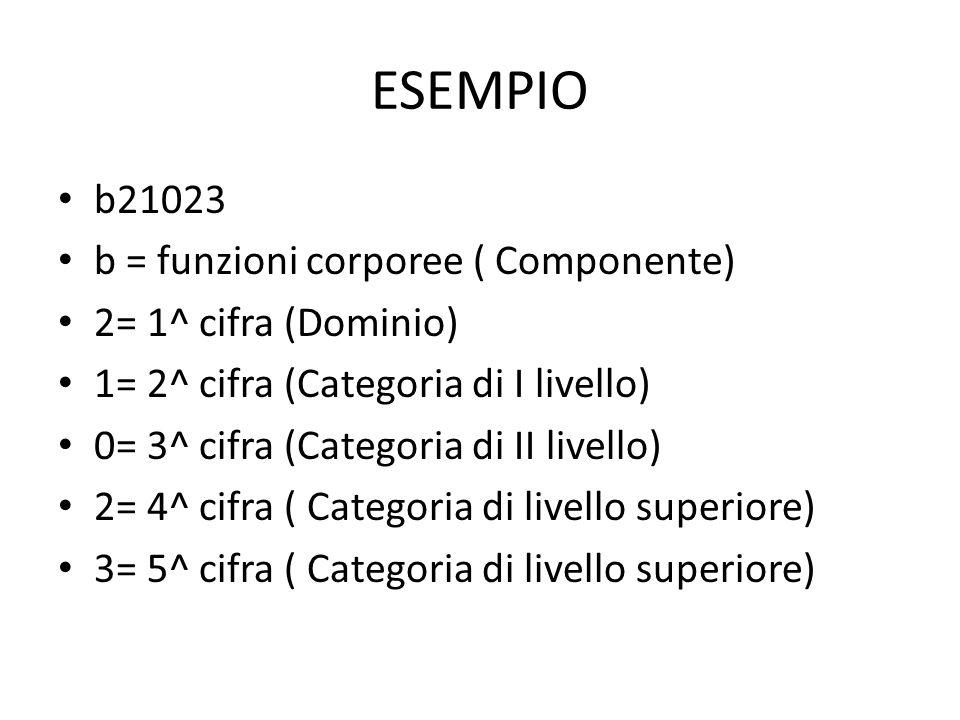 ESEMPIO b21023 b = funzioni corporee ( Componente)