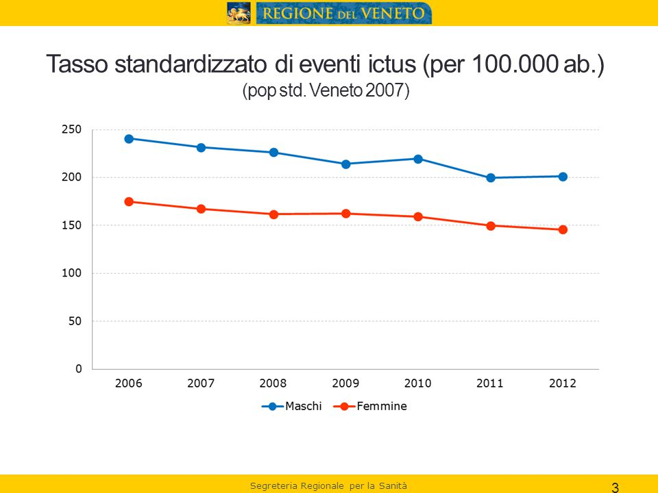 Tasso standardizzato di eventi ictus (per 100. 000 ab. ) (pop std