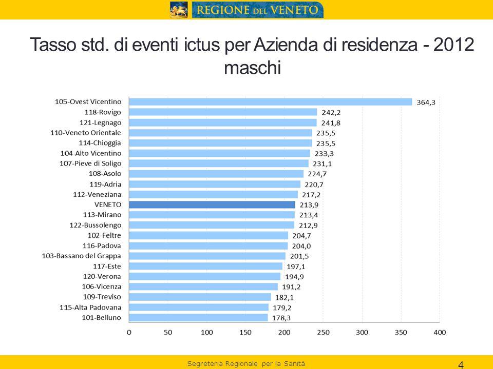 Tasso std. di eventi ictus per Azienda di residenza - 2012 maschi