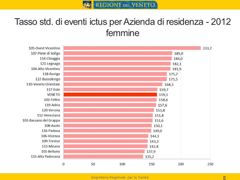 Tasso std. di eventi ictus per Azienda di residenza - 2012 femmine