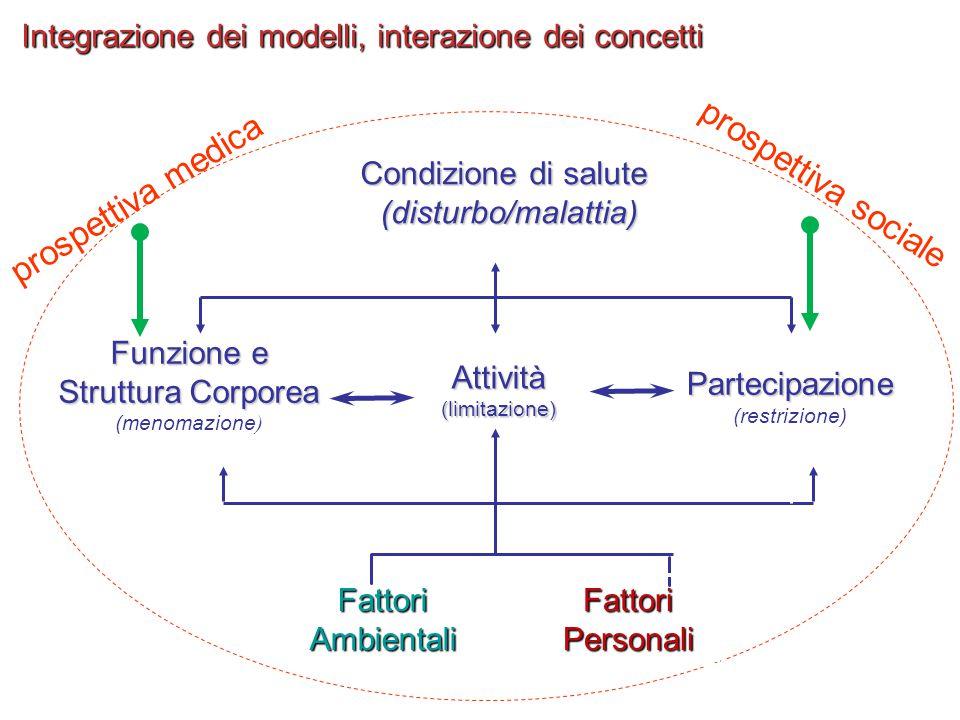 Struttura Corporea (menomazione)