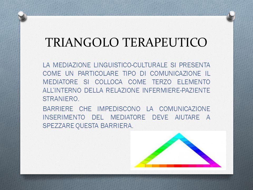 TRIANGOLO TERAPEUTICO