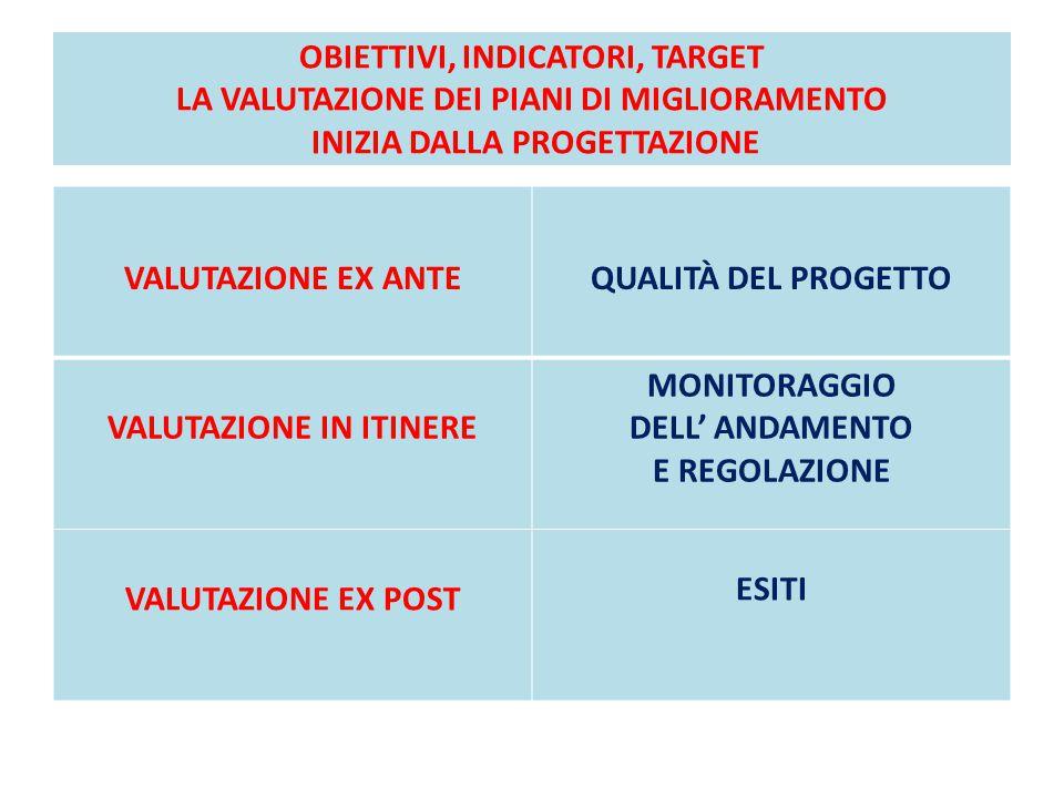 VALUTAZIONE IN ITINERE
