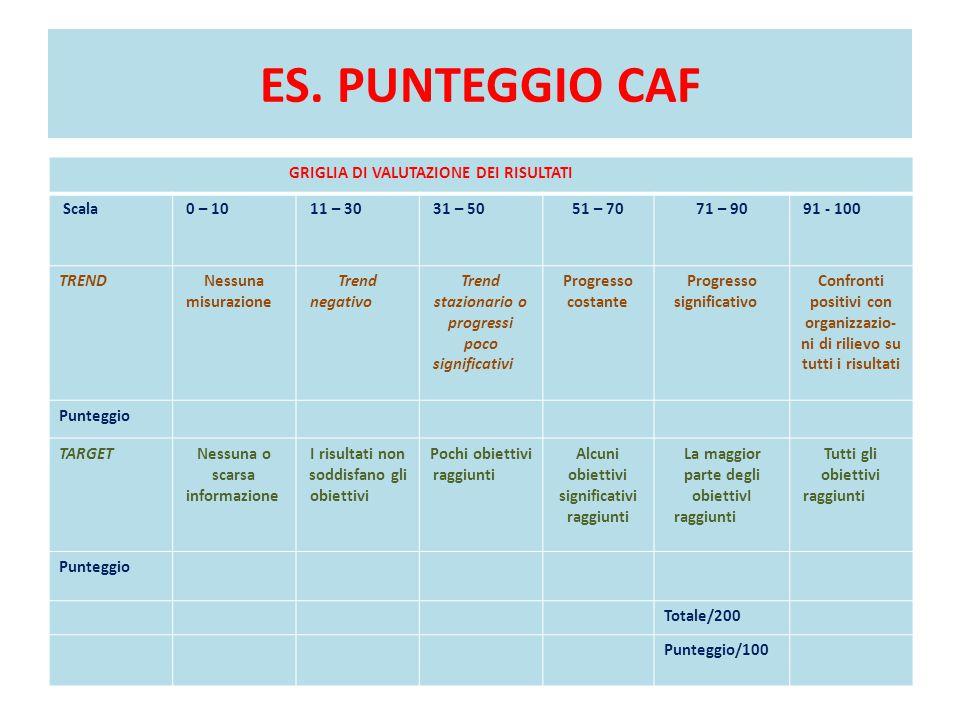 ES. PUNTEGGIO CAF GRIGLIA DI VALUTAZIONE DEI RISULTATI Scala 0 – 10